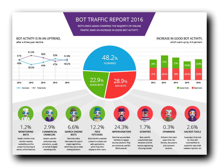 infographic bot-report-2016